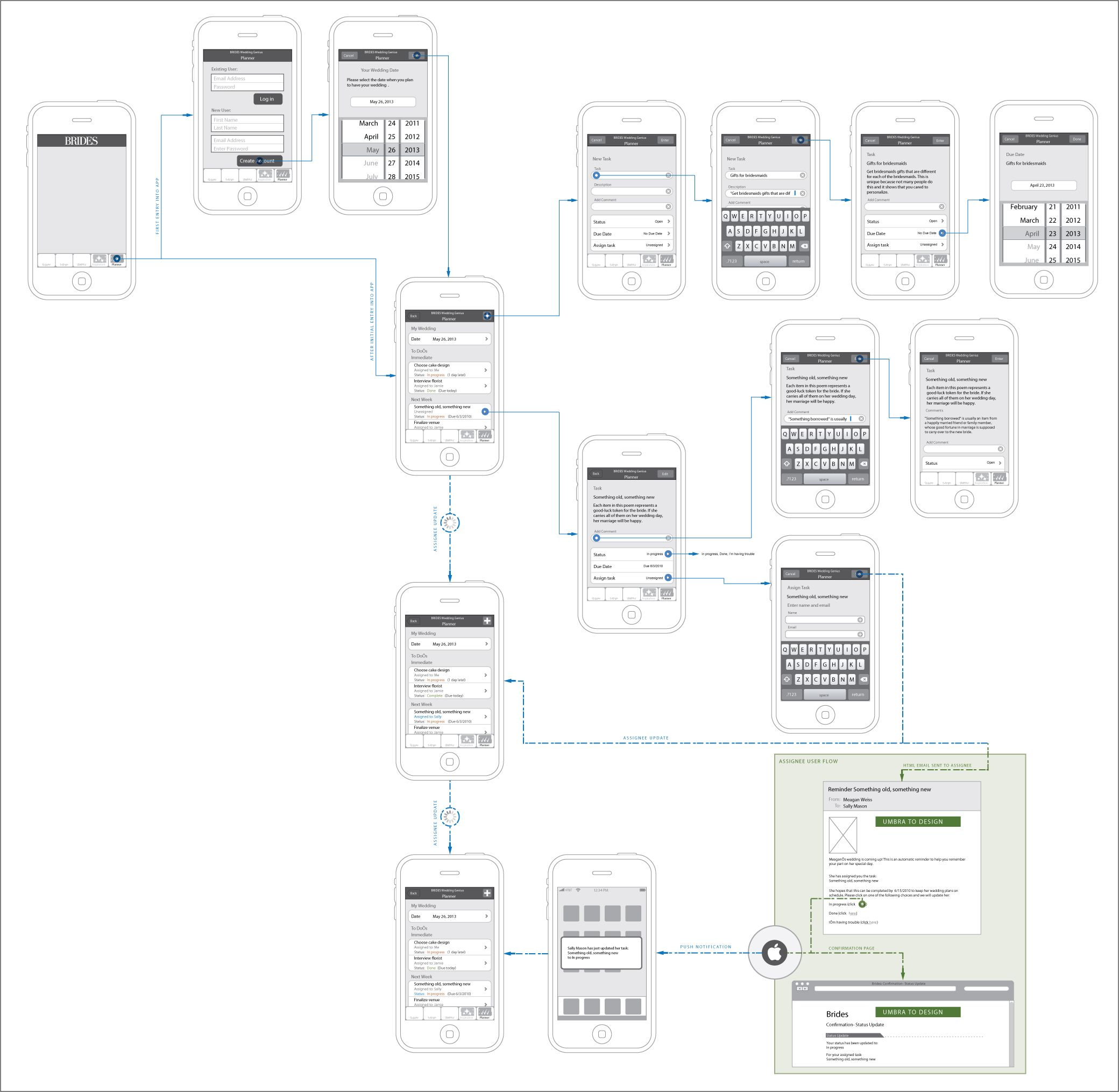Iphone App Ux Flow Map   Ux  Iphone  Mobiledesign
