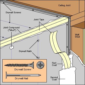 Anatomy Of A Wall Drywall Repair Drywall Sheetrock