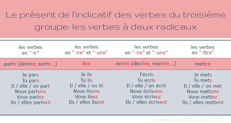 Les Verbes Du Deuxieme Et Du Troisieme Groupe Au Present De L Indicatif Verbe Troisieme Groupe