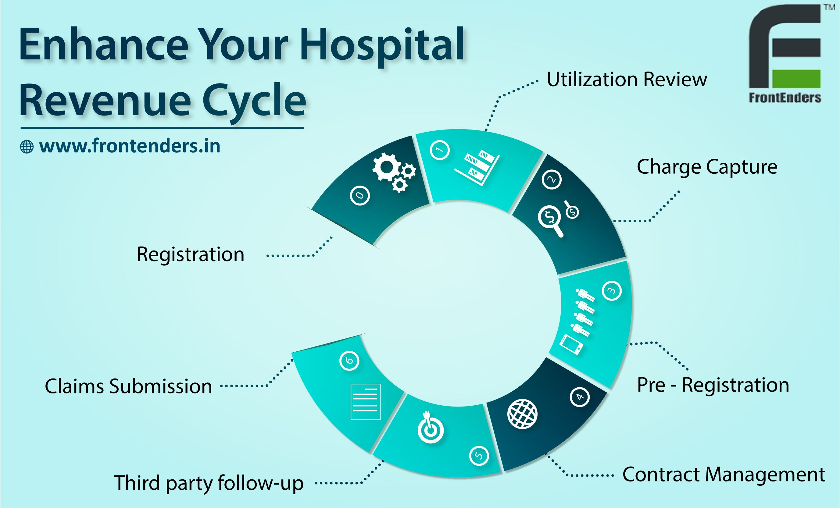 The Revenuecycle Will Be Smooth Only If All These Elements Are Stable Check For Their Stability And Eff Healthcare Management Contract Management Health Care