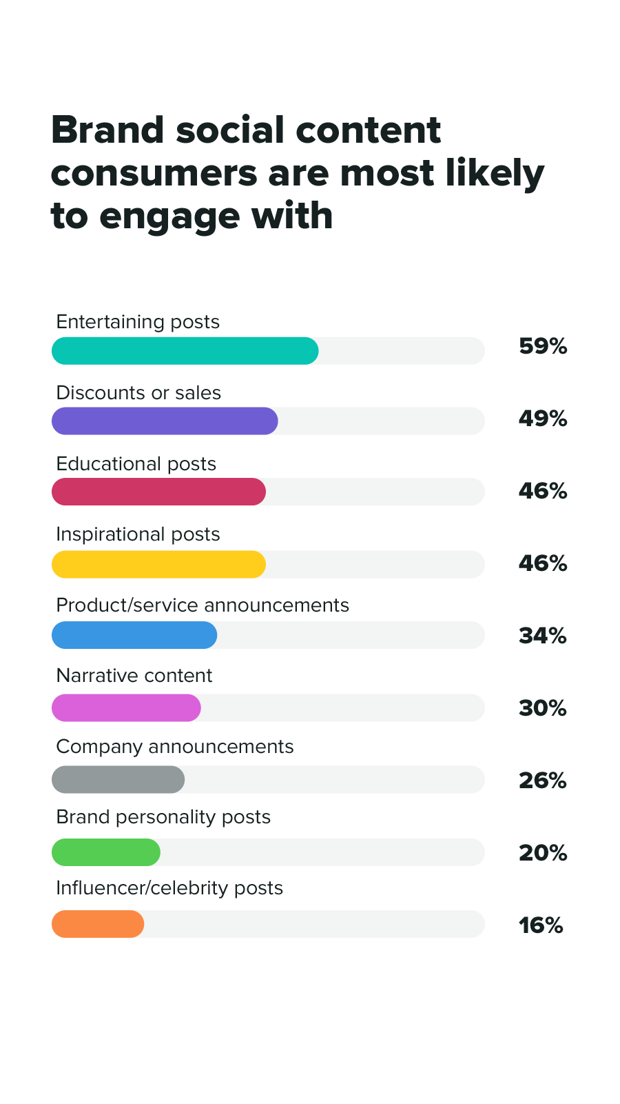 Sprout Social Ireland Uk Report Social Media Planner Social Media Infographic Social Media Trends