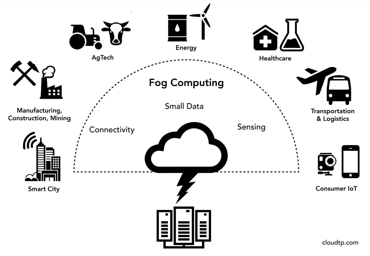 Iot Is The Killer App For Big Data