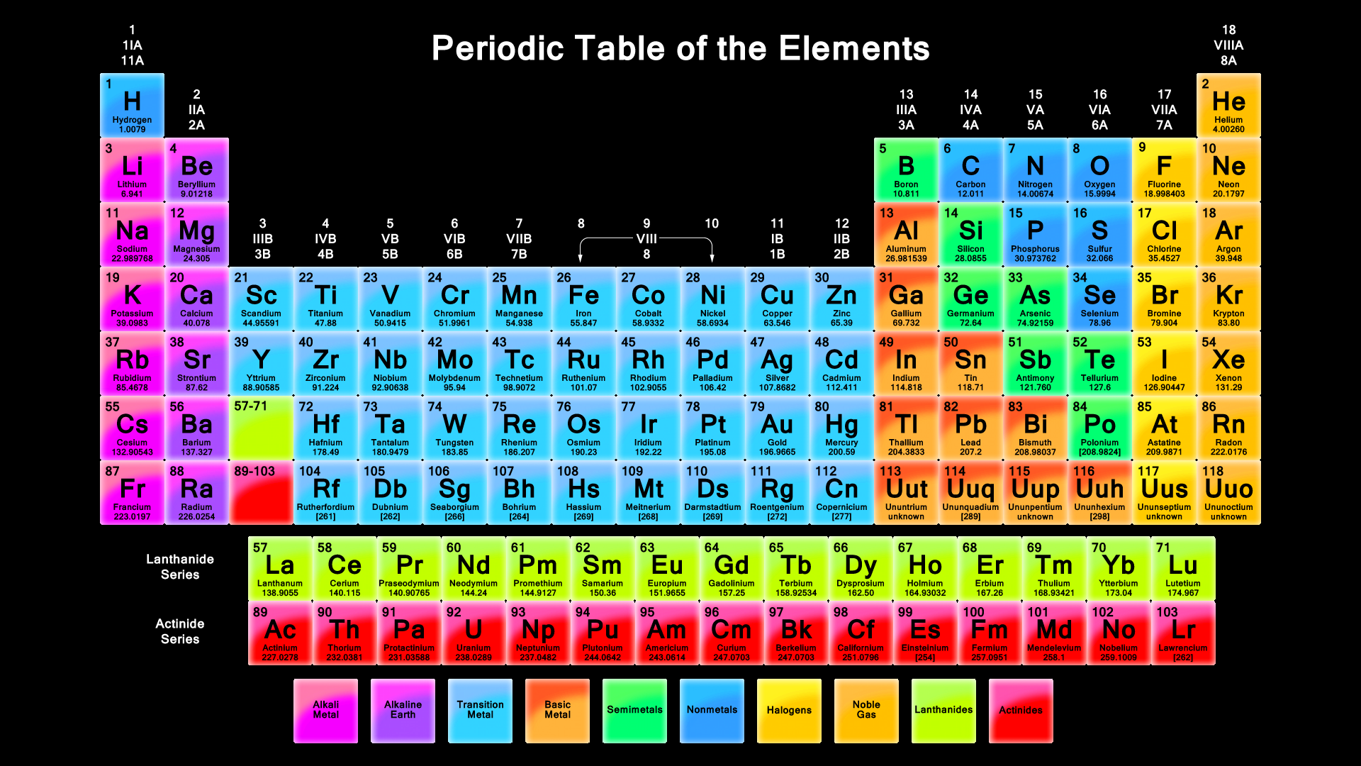 Big Collection Of Printable Periodic Tables