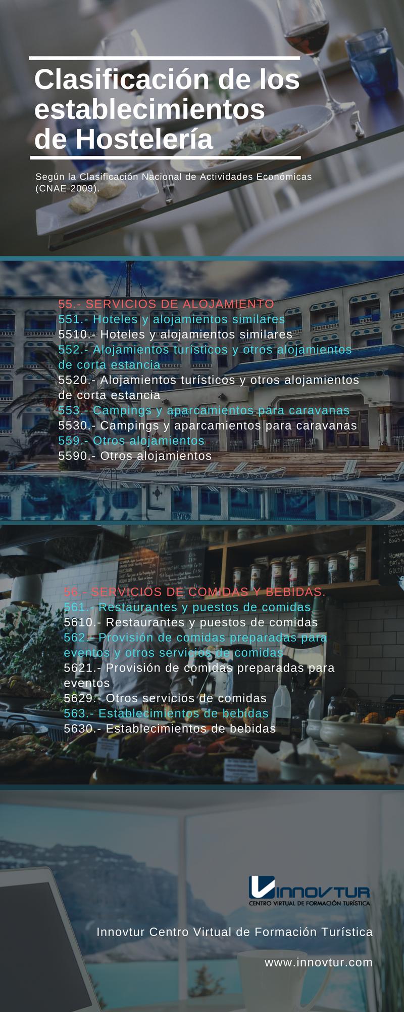 Infografia Clasificación del sector de Hostelería