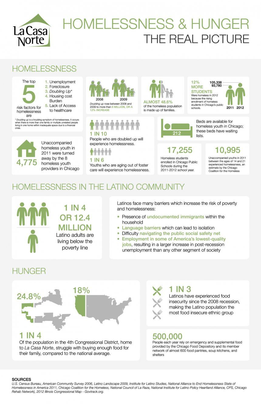 House the Homeless; Housing Support Action in Community