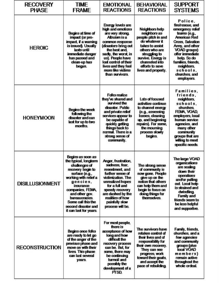 Phases Of Disaster Some Details About What May Happen In Each Phase Social Work Eye Of The Storm Therapy