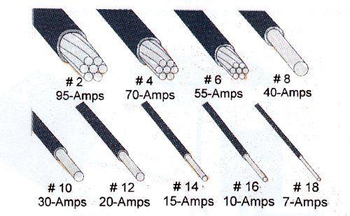 Calibres awg de cables para electricidad ingenier a - Cables de electricidad ...