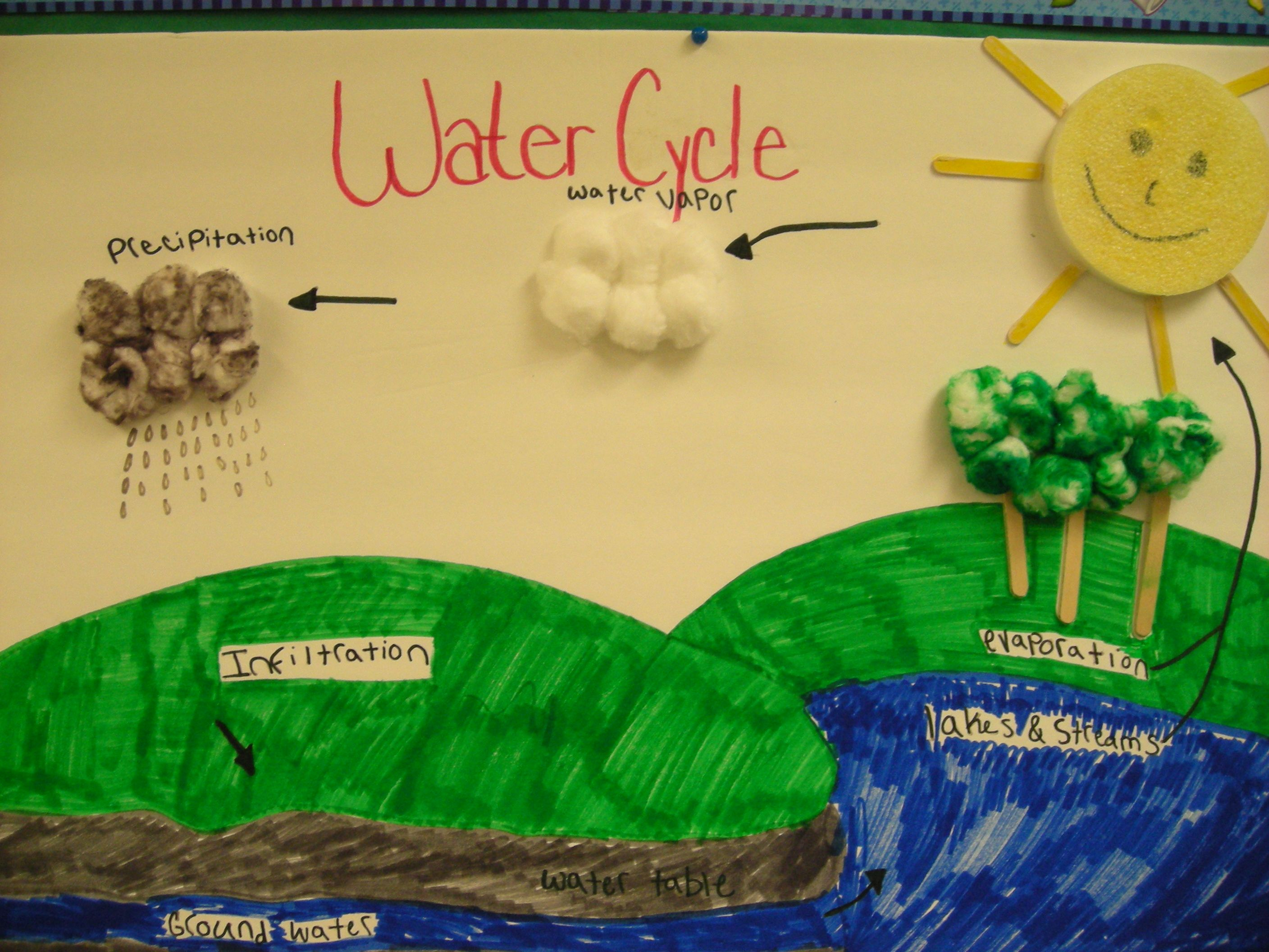 Water Cycle Diagram Worksheet For Middle School