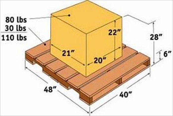 Pallet Size Dimensions Custom Crates Pallet Size Pallet Dimensions