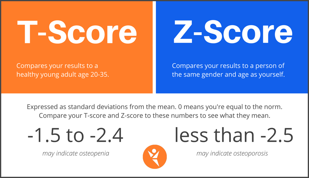 20+ Osteoporosis t score z score information