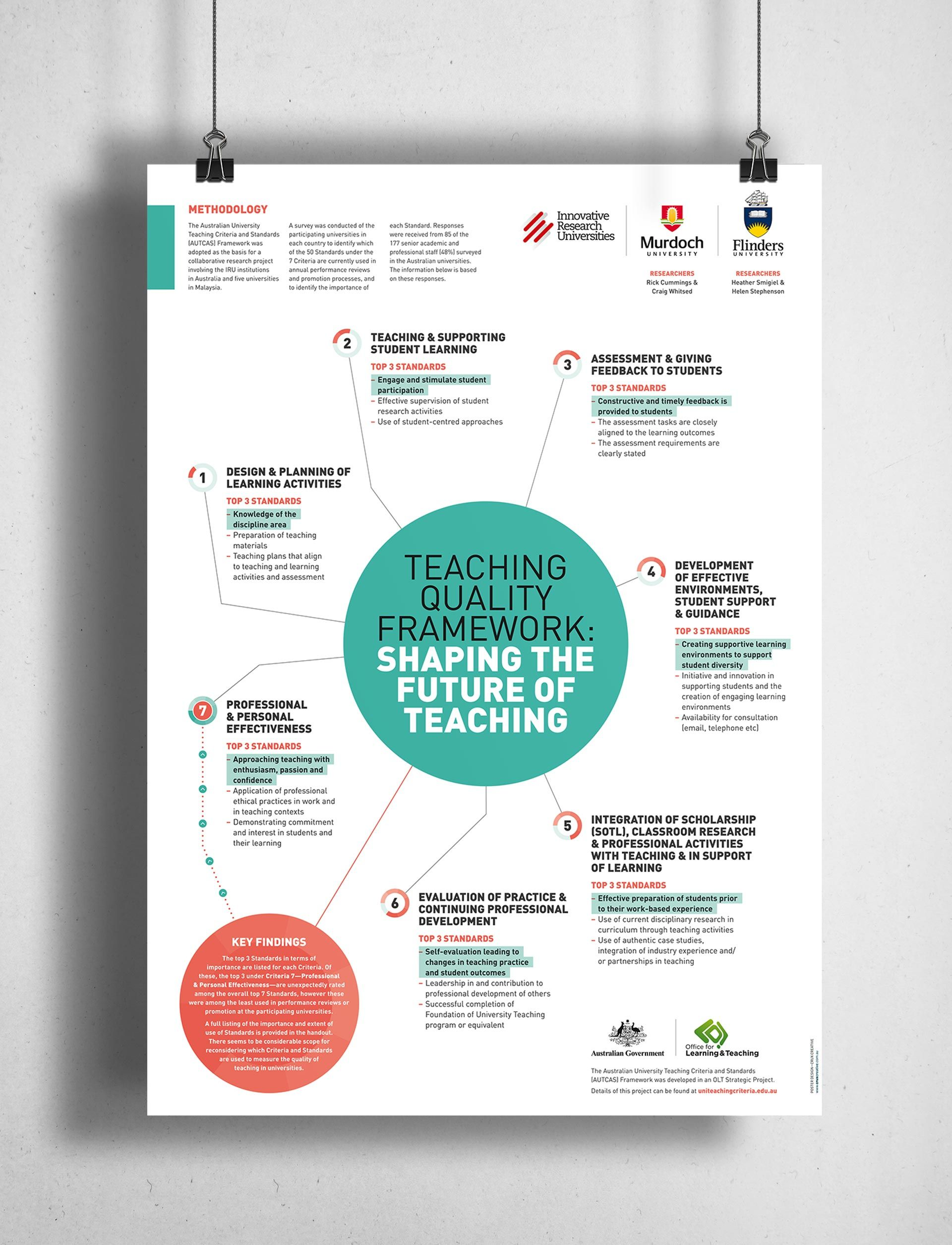 Poster design education - Conference Poster Education Teaching Auscas Murdoch Uni More
