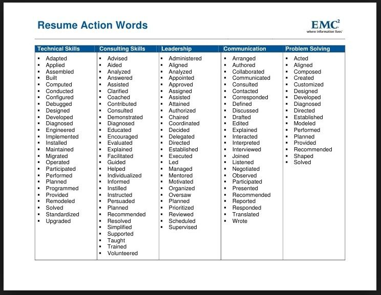 Power Words For Resume Building Resume action words