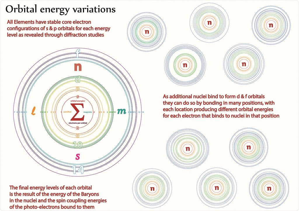 Tetryonics 4707 - Orbital energy variations in the electron shells - new periodic table aufbau