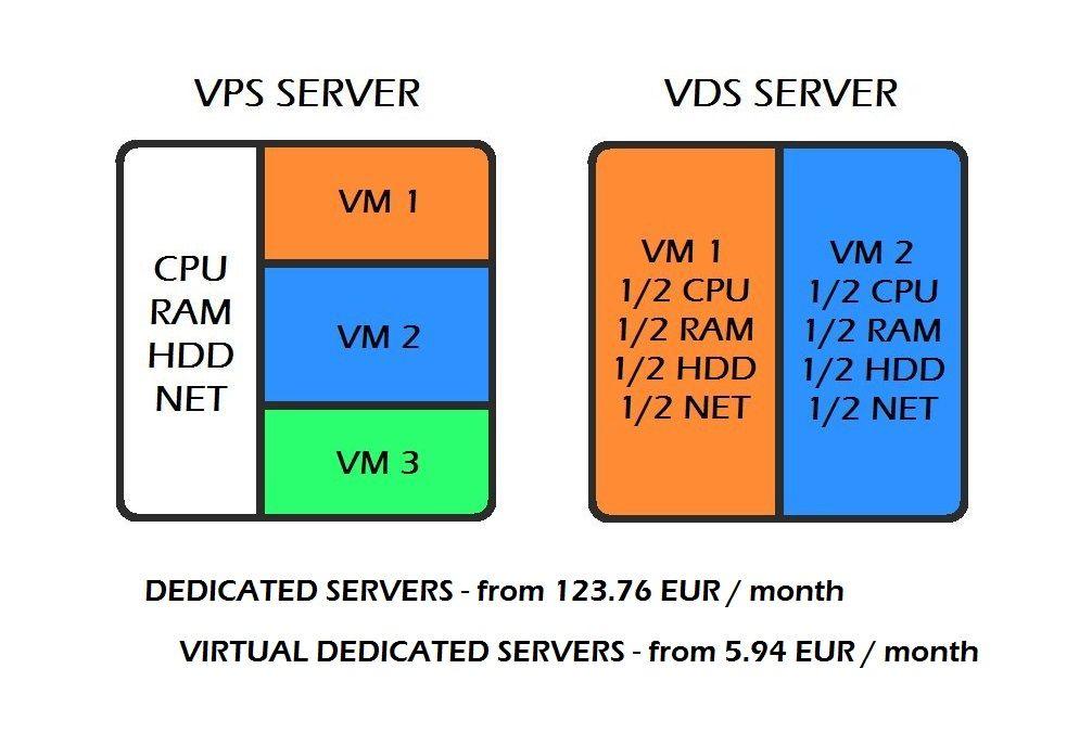 свой vps сервер дома