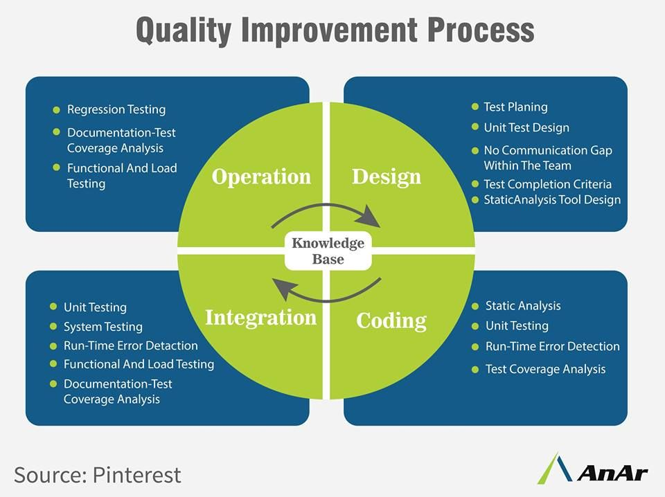 Quality assurance is any systematic process of checking whether a - requirement analysis