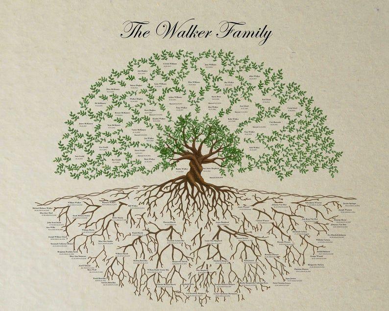 Personalized Family Tree 4 Generation Genealogy Chart Etsy Family Tree Artwork Family Tree Background Personalised Family Tree