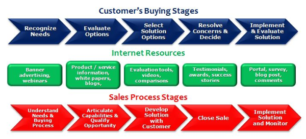 Sales process how to build one for your company public sales process how to build one for your company sciox Choice Image