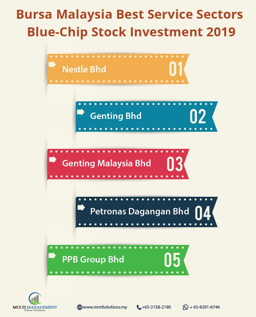 Stockinvestment Bursamalaysia Stock2019 Investing Stock