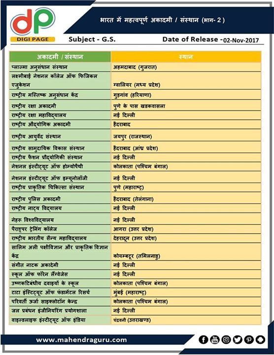 Pin By Gurdeep On Ann Gernal Knowledge General Knowledge Facts