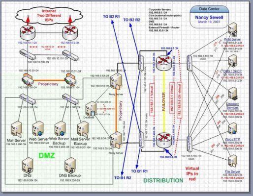 System Architecture Diagram Visio.Data Center Design My Visio Datacenter Telecom In 2019