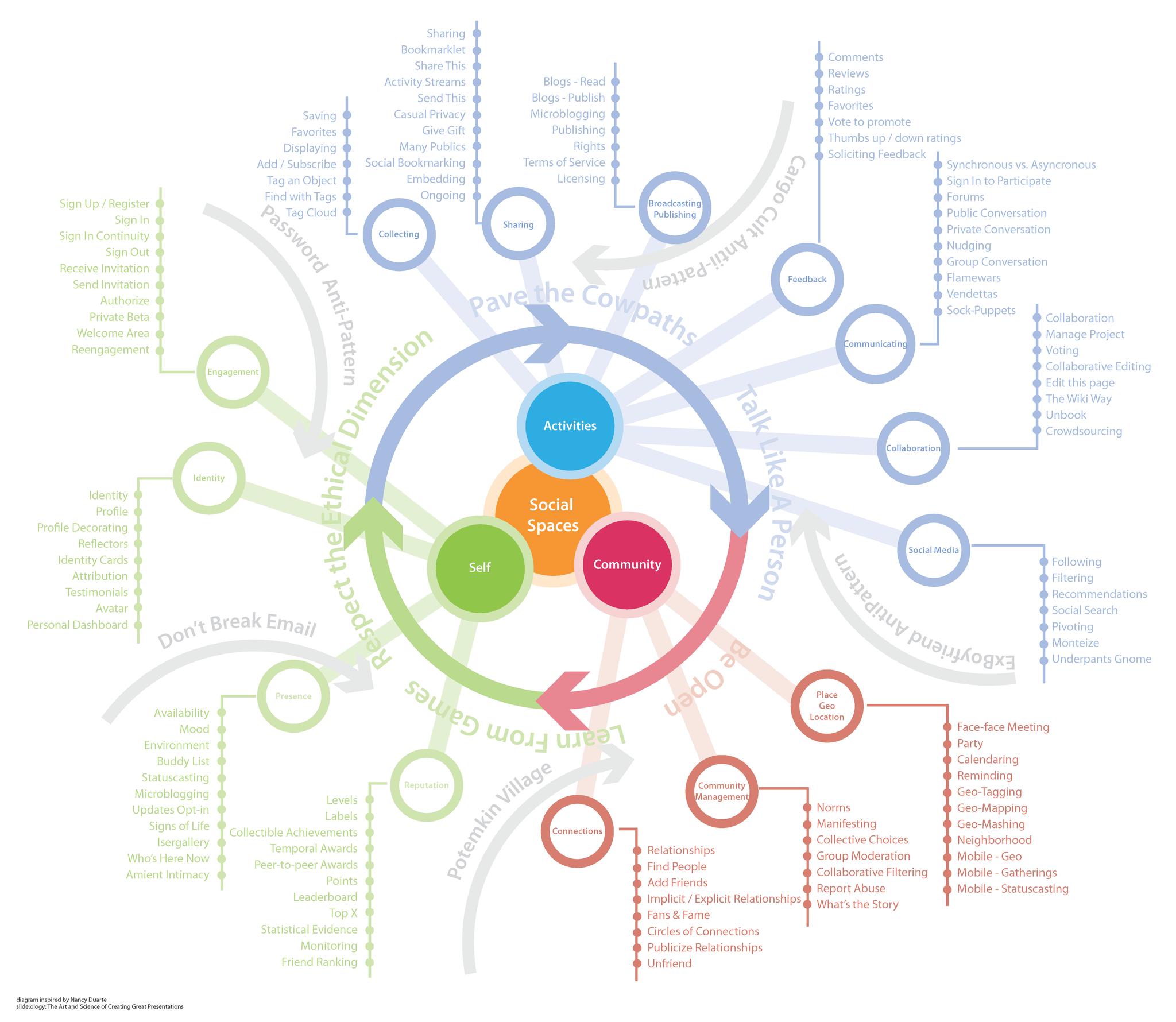 Social ecosystem diagram diagram diagram pooptronica Image collections