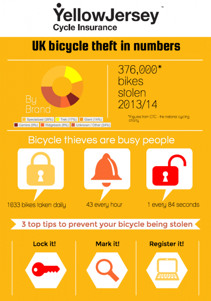 Bike Theft Infographic Yellow Jersey Cycling Insurance Theft