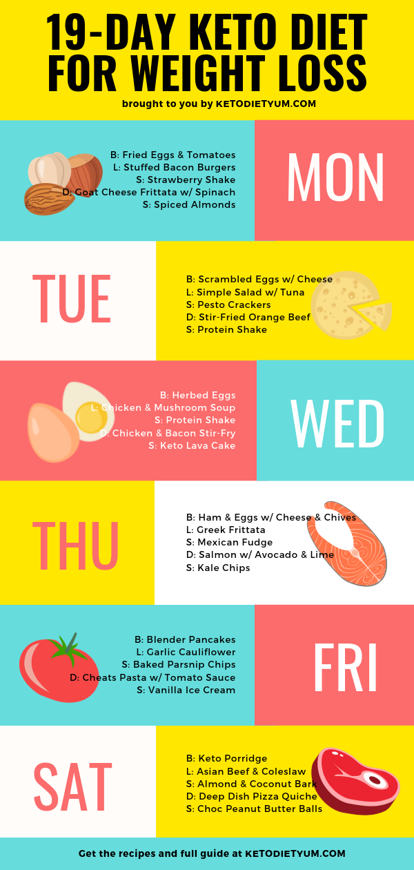 weekly weight loss keto diet