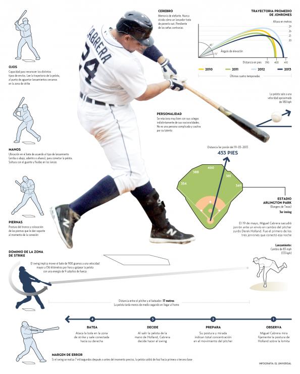 Las habilidades de Miguel Cabrera Infographic