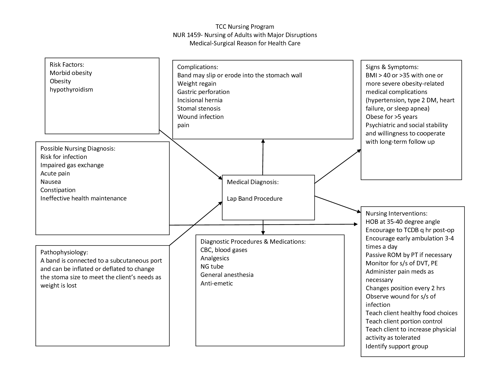 Nursing Diagnosis Concept Maps  Scope Of Work Template  Nurses