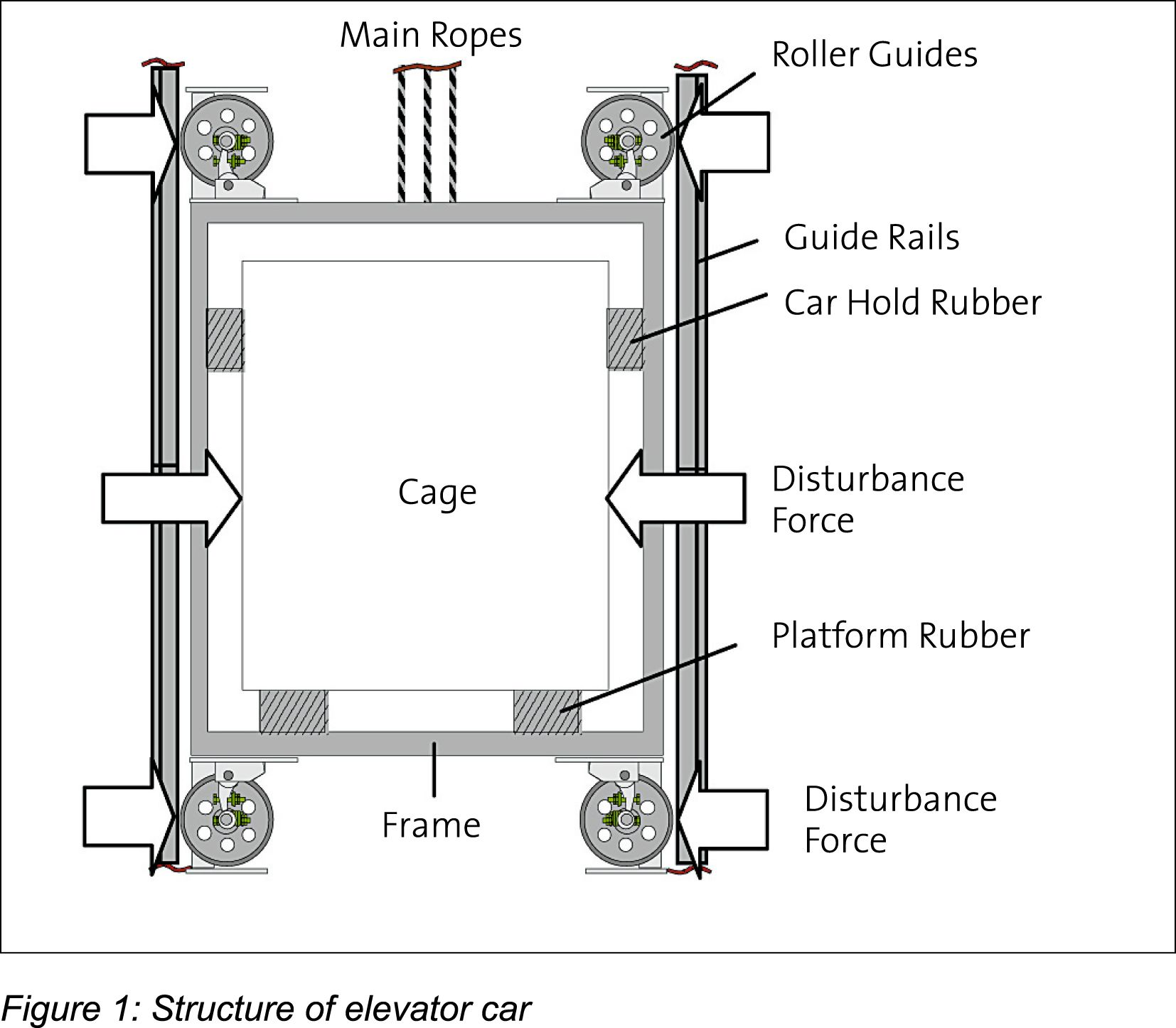 Structure Of Elevator Car Elevator Design Elevation Construction Drawings