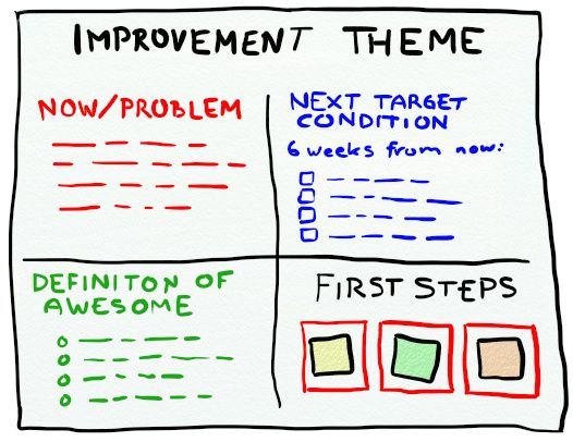Crispu0027s Blog » Improvement Theme u2013 Simple and practical Toyota - performance improvement plan definition