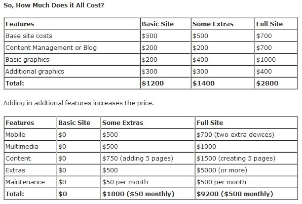 How Much Should A Web Design Cost Web Design Wordpress Portfolio Template Website Design