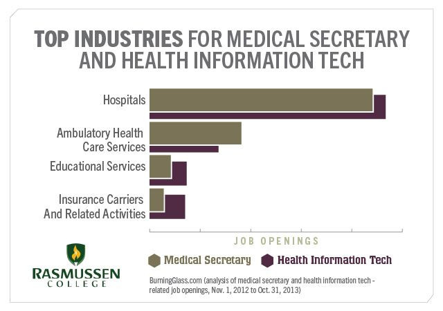 Healthcare Administration vs Health Information Technology - medical secretary job description