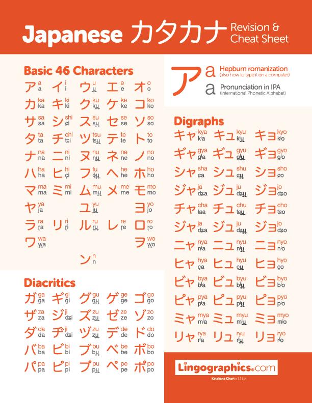 Katakana chart with Hepburn romanization and pronunciation