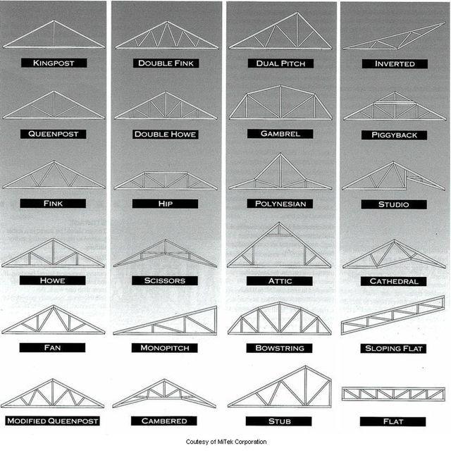 F88eb423fb1afcf6d484dcb4fc899de5 Jpg 640 643 Pixels Roof Truss Design Roof Trusses Roof Architecture
