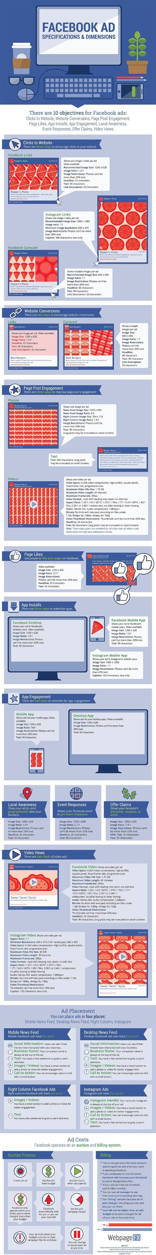 The Anatomy of an Optimized Facebook Ad [Infographic]
