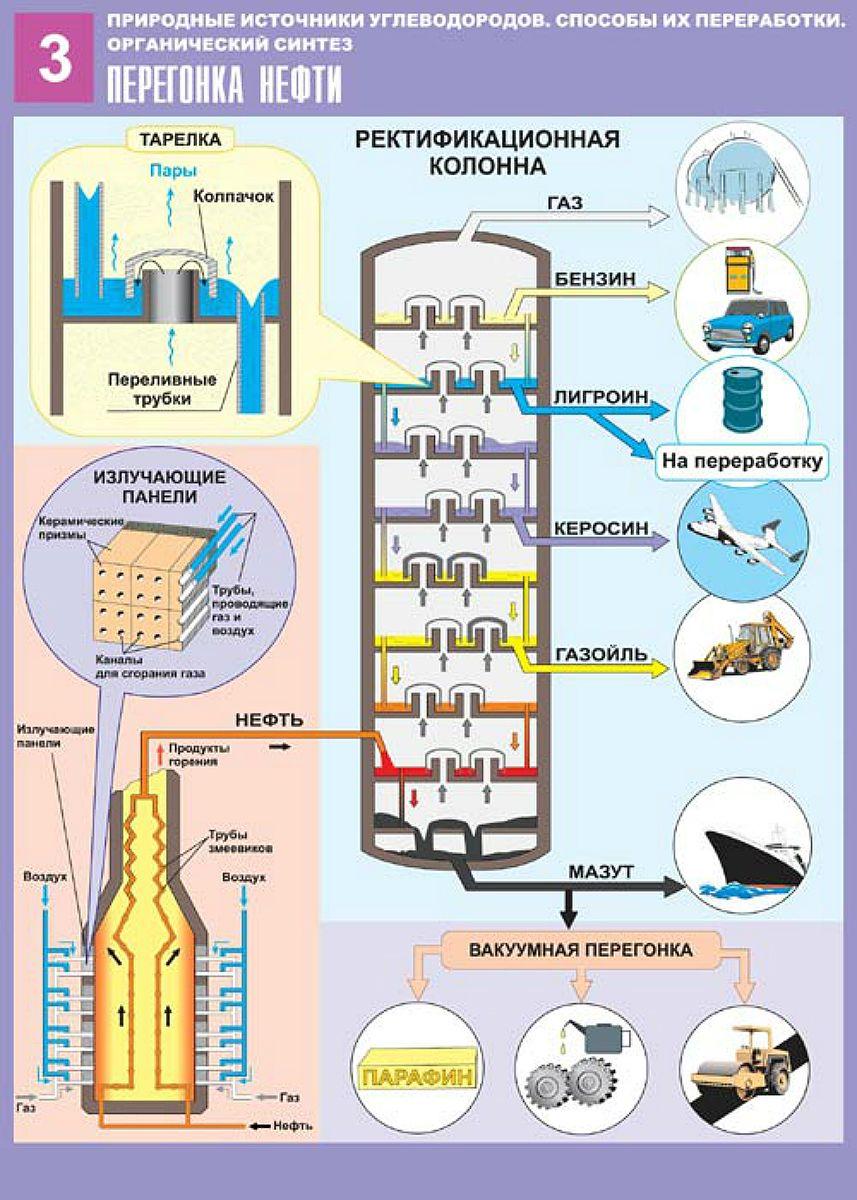 уже схемы картинки первичной переработки нефти икона написана