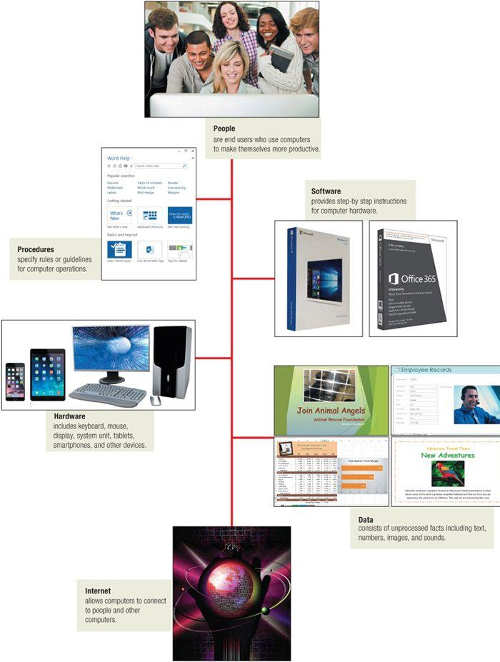 ما هي أنظمة المعلومات و ما تقنية المعلومات Shopping