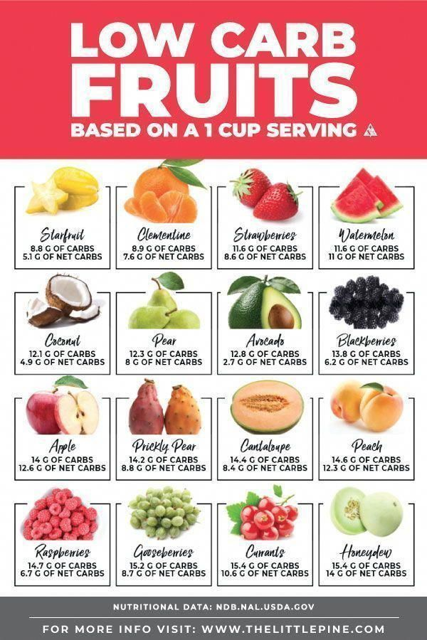 Pineapple Smoothie Clean Eating Snacks Recipe Low Carb Fruit List Low Carb Fruit Fruit List