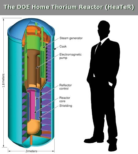 Small Thorium Reactors Energy Technology Free Energy Generator Alt Energy