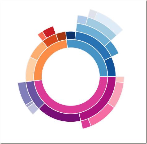 Radial treemaps & bar charts in Tableau | Sunburst (topic wheel
