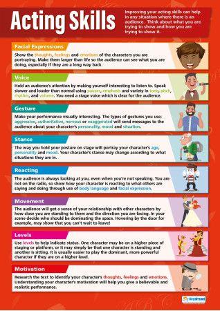 Acting Skills | Drama Educational School Posters