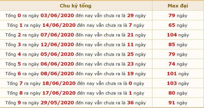 dự đoán xsmb ngày 19-6-2020 5