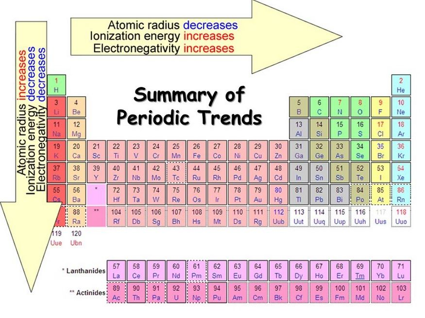 Pin by Kaleigh Barnes on Shillin for Science!! Pinterest - new periodic table jefferson lab