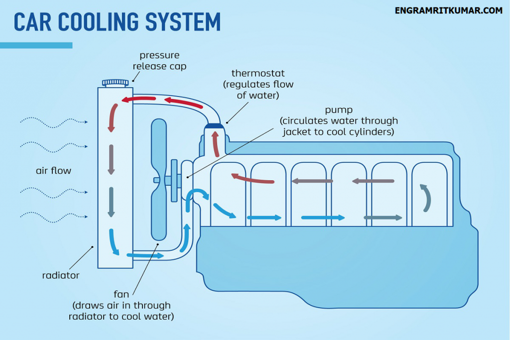 How Engine Cooling System Works Water Pumps Water Cooling