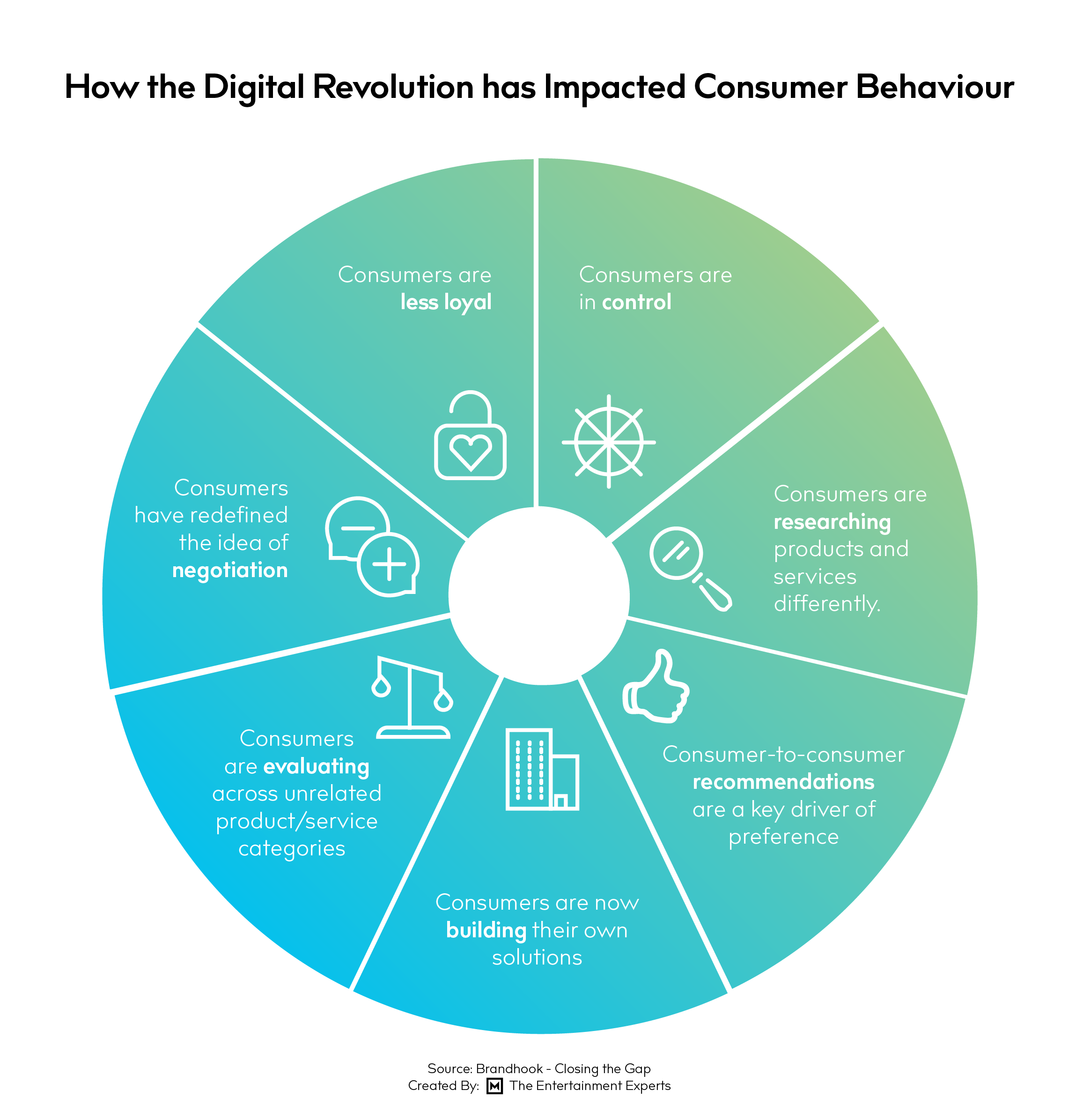 What Impact Does The Digital Revolution Have On Your Marketing