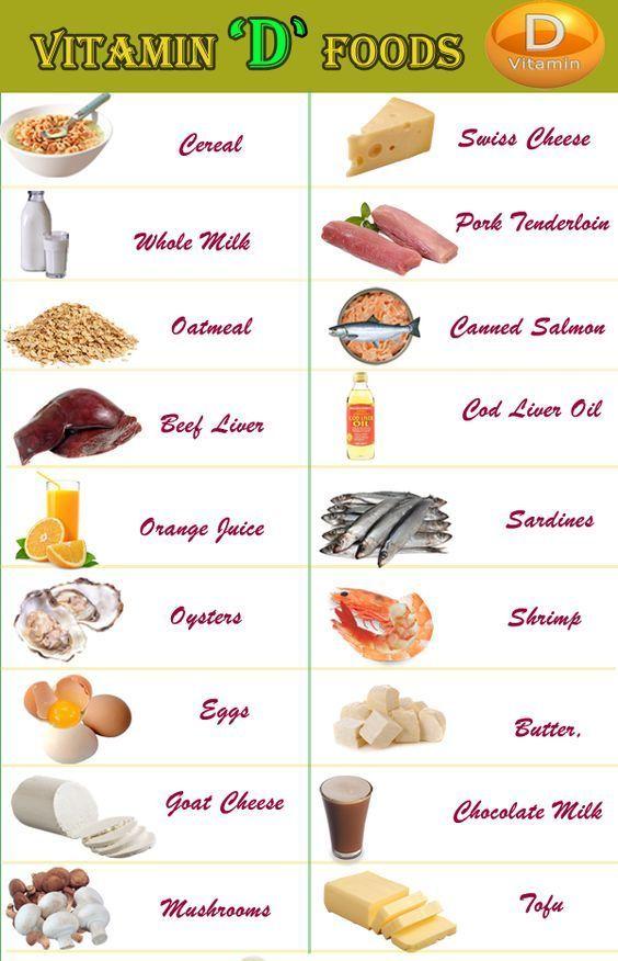 List of vitamin d rich...
