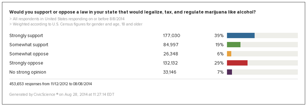 New CivicScience Poll: 58% of 450,000 US Adults Think Marijuana Should be Legalized