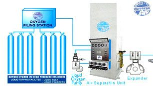 Reputed and well established as oxygen gas plant manufacturers which manufacture and exporter of industrial gas plant made from most advanced and innovative technology.