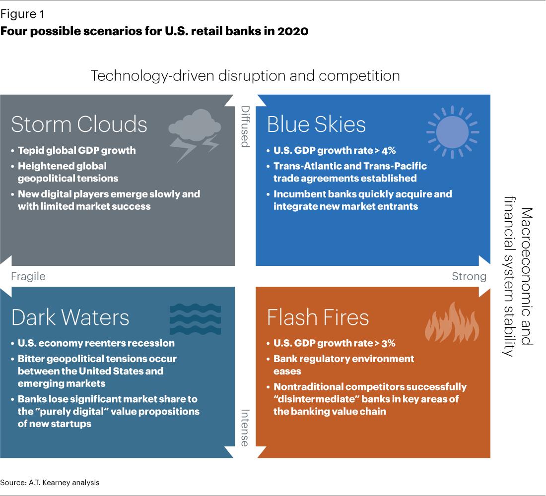 Retail business scenarios